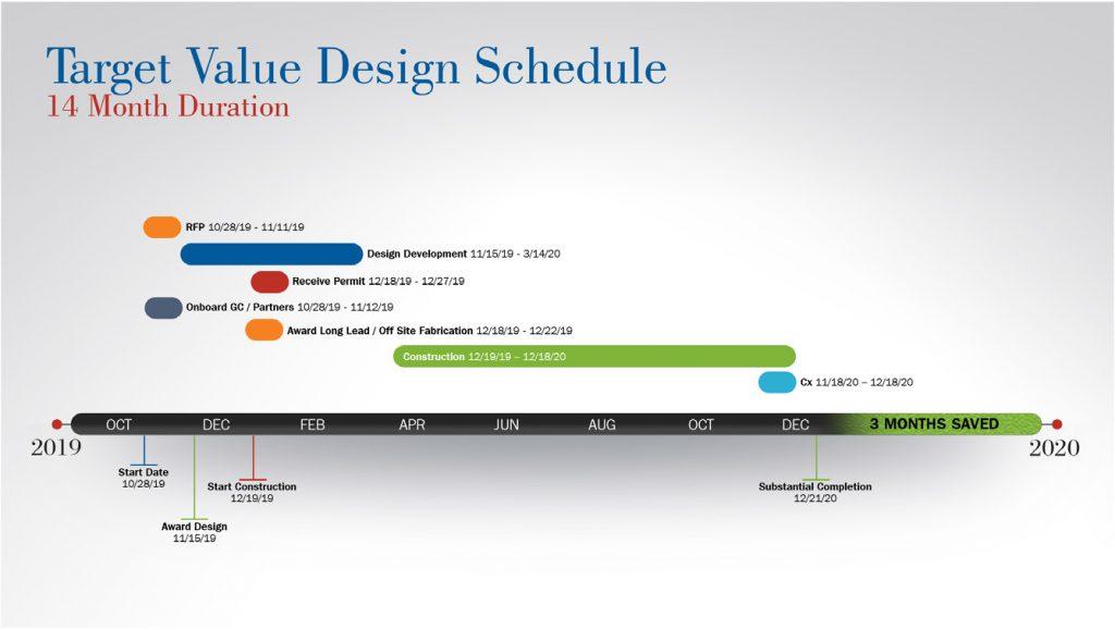 Target Value Design Schedule
