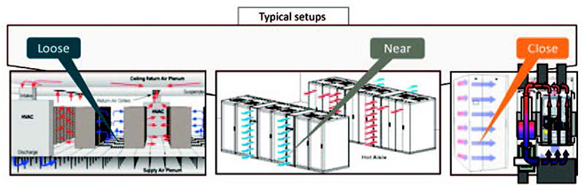 Figure 1. Advancement of rack cooling solutions