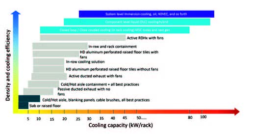 Figure 11. Cooling Capacity of various solutions