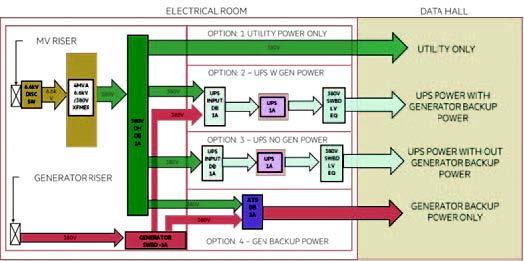 Figure 12. Power distribution layout