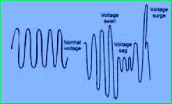 Figure 13. Voltage variation and power quality