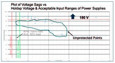 Figure 14. Representative power quality data