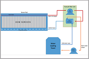 Figure 8. Immersion cooling system schematic
